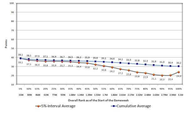 GW 16 Intermediate Average