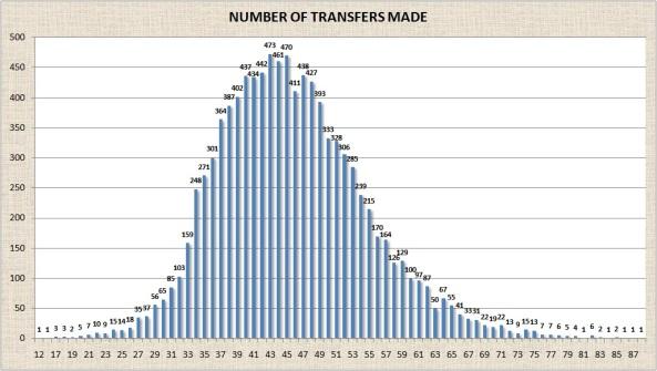 10K Transfers Distribution
