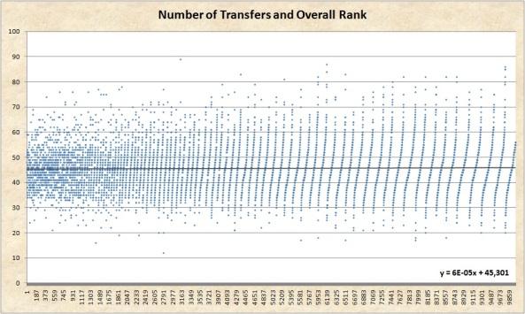 10K Transfers Made