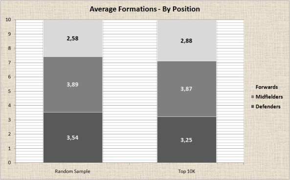 Average Formations - By Position