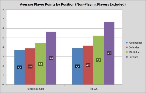 Average Player Score by Position