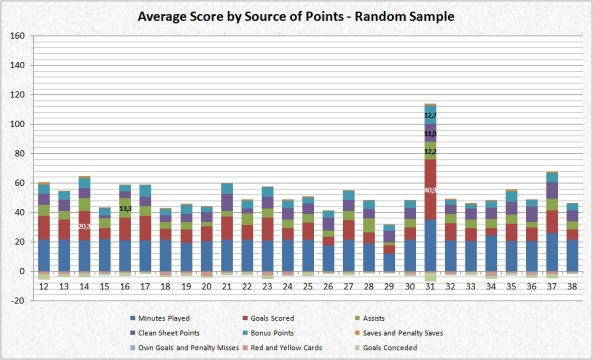 Average Score by Source of Points - Random Sample