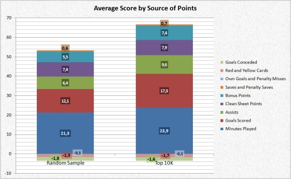 Average Score by Source of Points