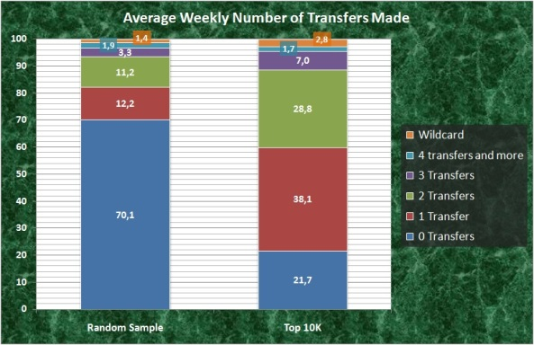 Average Weekly Number of Transfers
