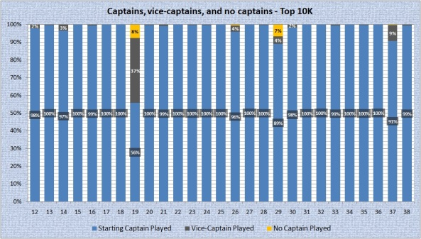 Captains - 10K