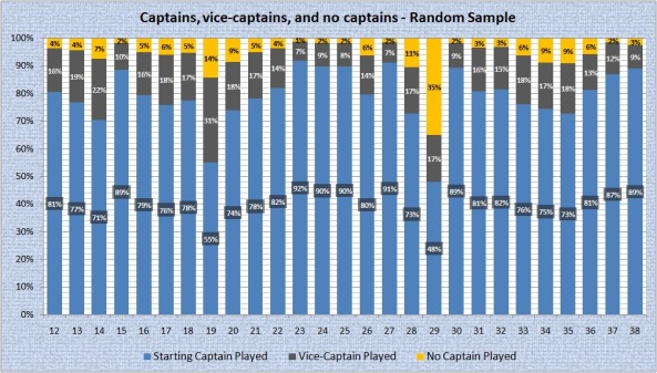 Captains - RS