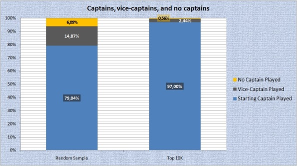 Captains, vice-captains, no captains
