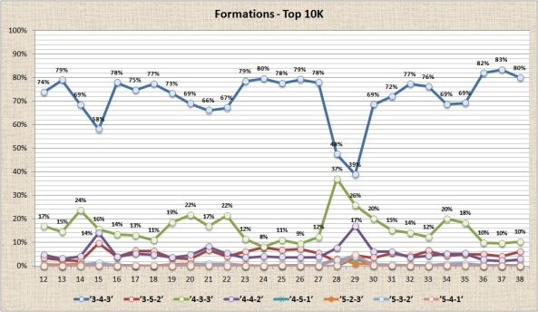 Formations - Top 10K