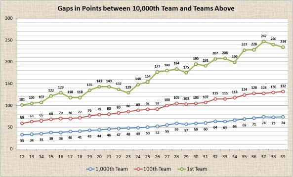 Gaps in Points