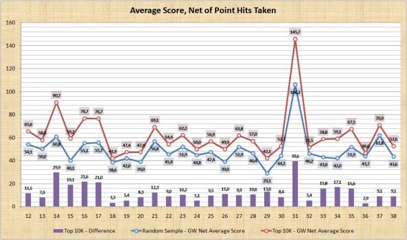 Net Average Score