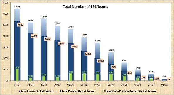 Number of FPL teams