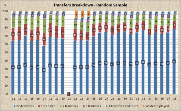 Number of Transfers Breakdown - Random Sample
