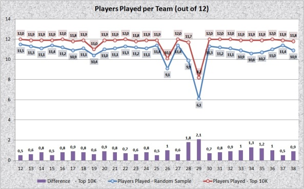 Players Played per Team