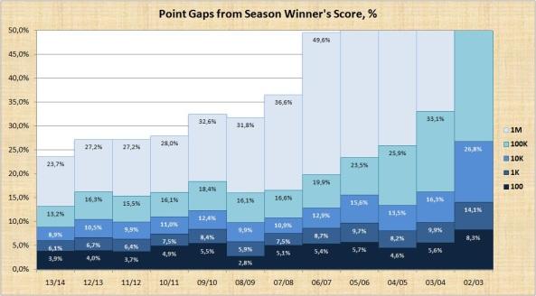 Point Gaps - percent
