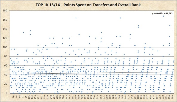 Point Hits and Rank