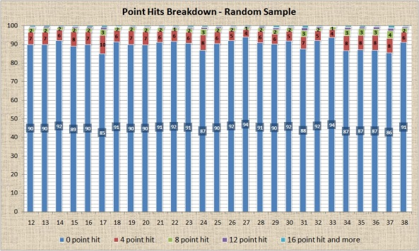 Point Hits Breakdown - Random Sample