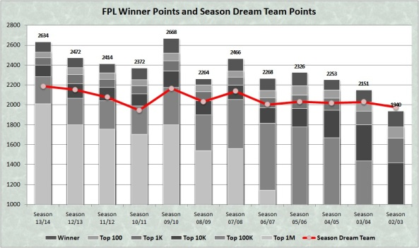 Points and Dream Team Points