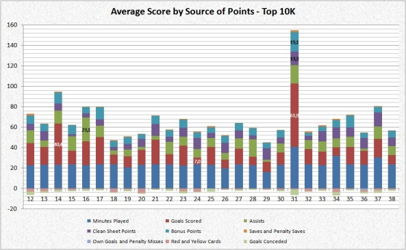 Points by Source of Points Top10K