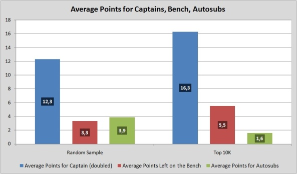 Points for Captains, Bench, Autosubs
