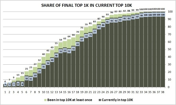 Share in Top 10K