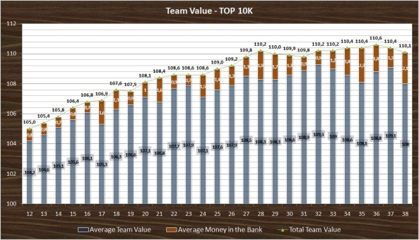 Team Value Top 10K