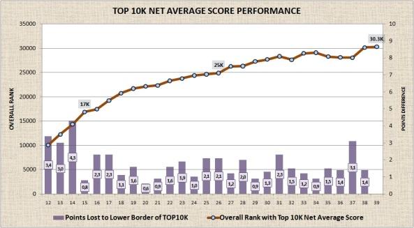 TOP 10K Net Average Score Performance