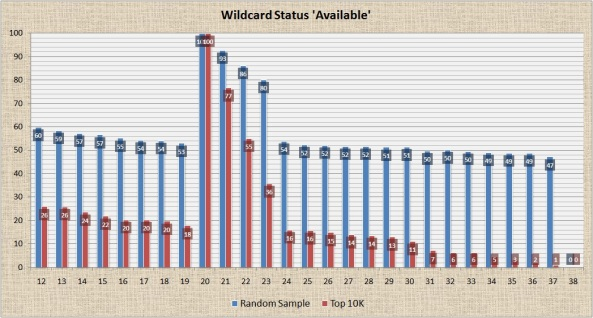 Wildcard Status 'Available'