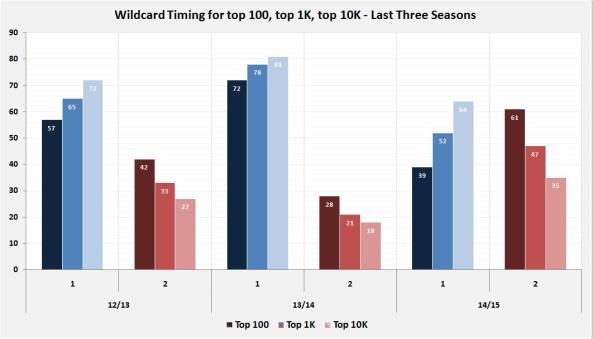 Last 3 seasons