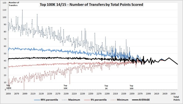 Top 100K - Number of Transfers