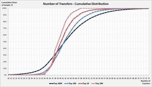 Transfers 2