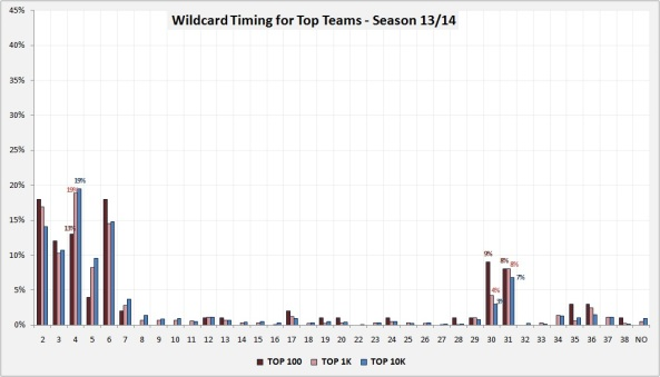 WC Top Teams 1314