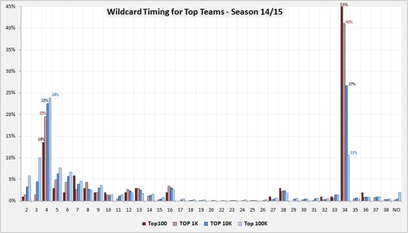 WC Top Teams 1415