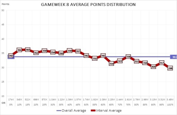 Chart with Distribution of Gameweek Points